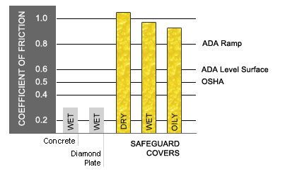 Safeguard's covers more than double the coefficient of friction requirement for OSHA and ADA